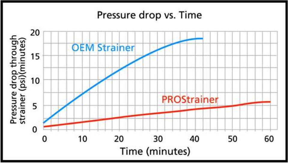 Pressure Drop vs Time